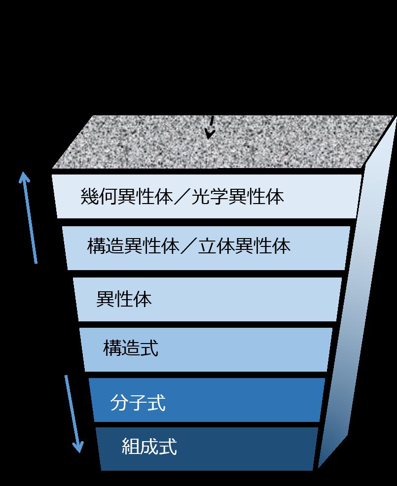 有機化合物を俯瞰する図1