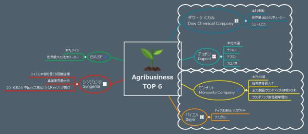 農業ビジネストップ6社マインドマップ