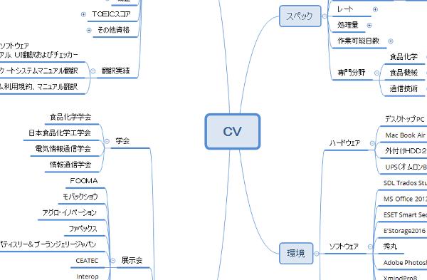 マインドマップでCVの項目出し