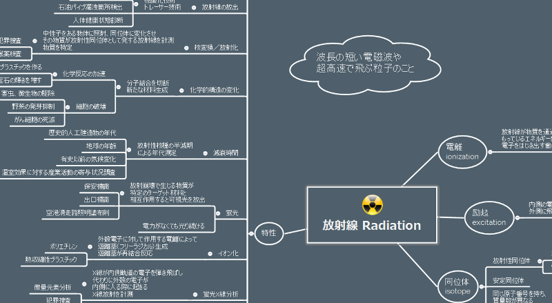 放射線の特性や活用例などをマインドマップ化