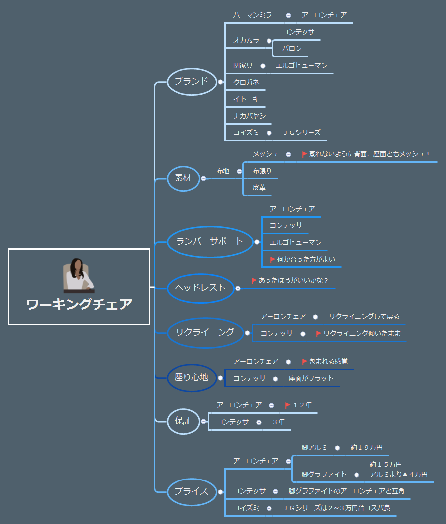マインドマップでワーキングチェア検討中