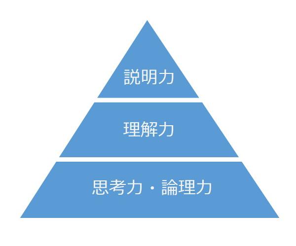 文章構造化ピラミッド