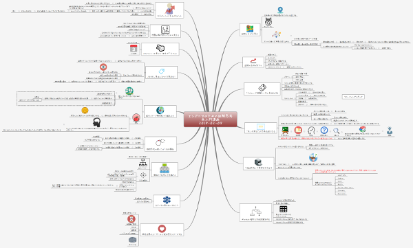 『エンジニアのための図解思考』マインドマップ