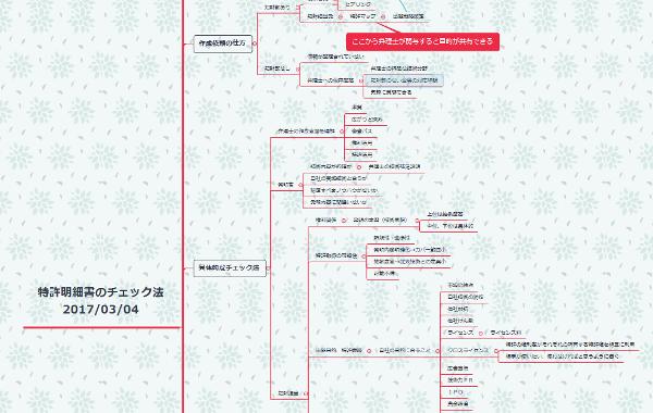 『特許明細書のチェック法』マインドマップの一部
