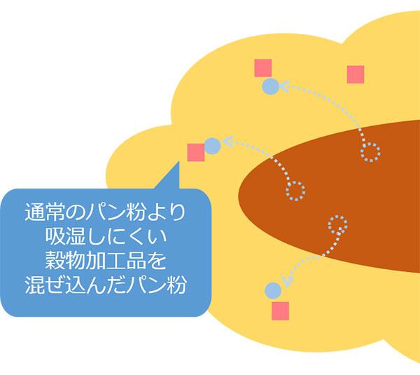 発明の穀物加工品を混ぜ込んだパン粉を使用したフライの模式図