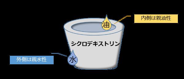 シクロデキストリンは底の無いバケツ型で、内側は親油性、外側は親水性が高い